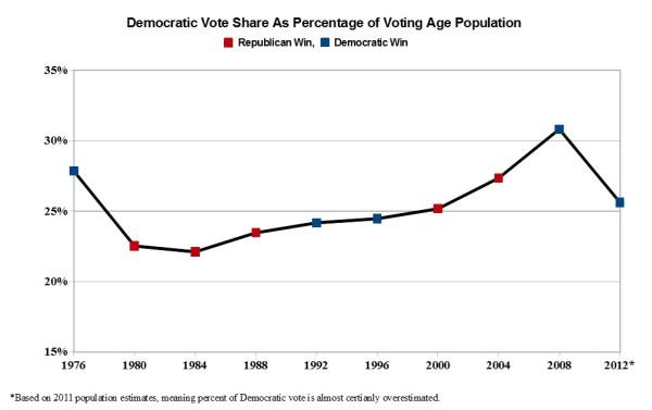 democratic vote share chart